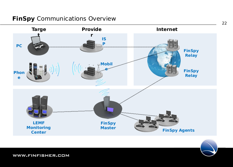 ff_003_finspy_communications_architecture